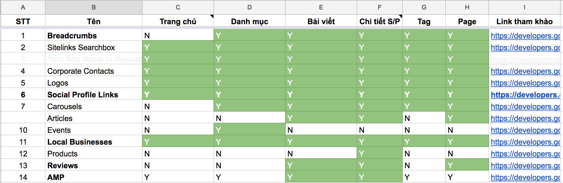 Bảng phân loại dữ liệu có cấu trúc thường dùng (click xem ảnh lớn hơn)